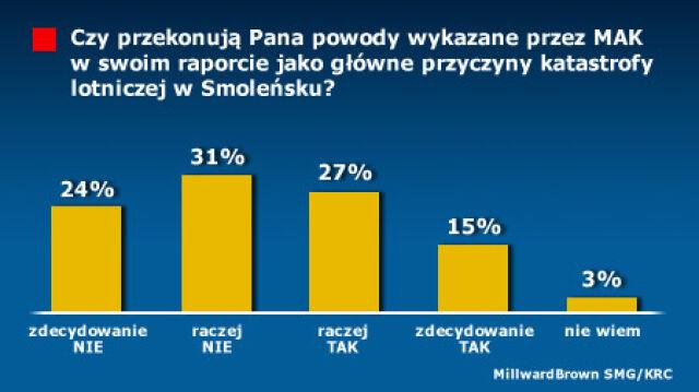 """Polacy nie """"kupili"""" raportu MAK"""