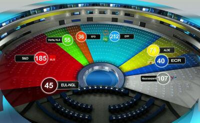 Eurosceptycy zdobywają przyczółek w europarlamencie