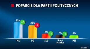 Sondaż: co trzeci głos dla PiS, Platforma przegrywa