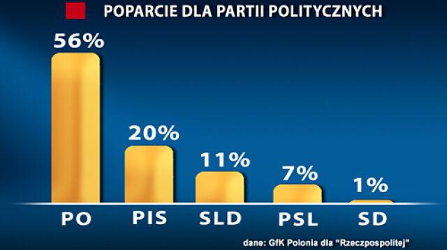 Lepszy sondaż dla PO