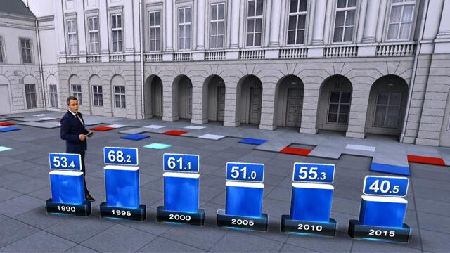 Jak wyglądała frekwencja w poprzednich wyborach prezydenckich?