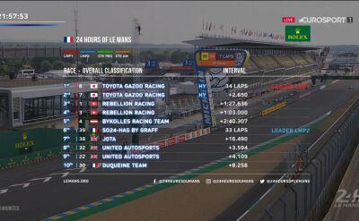 Klasyfikacja wyścigu 24h Le Mans po dwóch godzinach rywalizacji