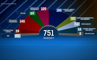Wygrana Europejskiej Partii Ludowej