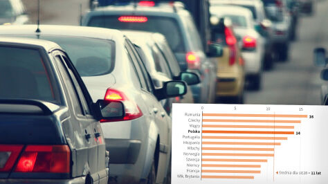 Średni wiek samochodów w Europie. Polska znacznie powyżej średniej