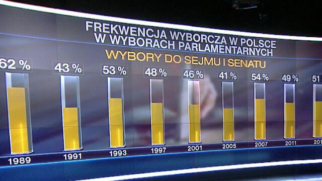 Frekwencja w wyborach parlamentarnych