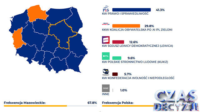 Prawo i Sprawiedliwość wygrywa na Mazowszu. Koalicja Obywatelska - w dużych miastach