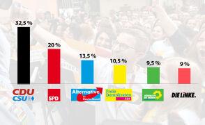 Wstępne wyniki wyborów parlamentarnych w Niemczech