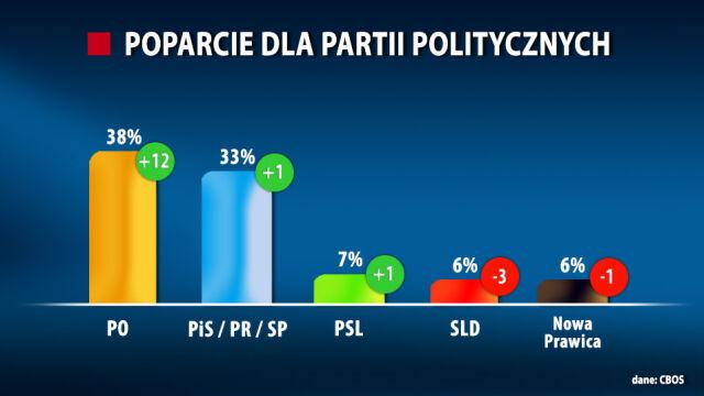 CBOS: Platforma najlepiej od lutego 2012, wygrywa z PiS