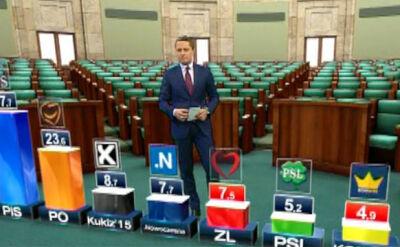 Marcin Żebrowski prezentuje wyniki sondażu late poll
