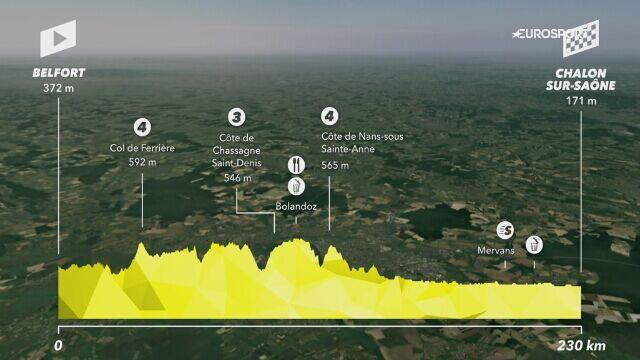 Profil 7. etapu Tour de France