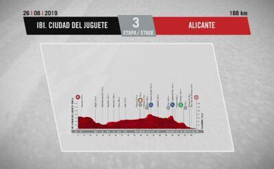 Profil 3. etapu Vuelta a Espana