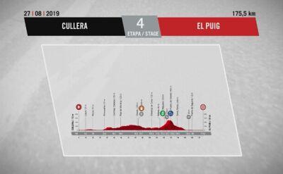 Profil 4. etapu Vuelta a Espana