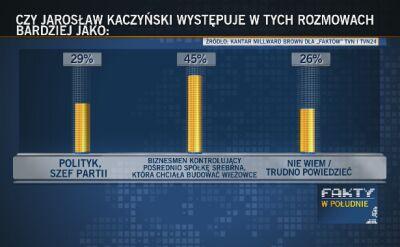 """Sondaże dla """"Faktów"""" TVN i TVN24"""