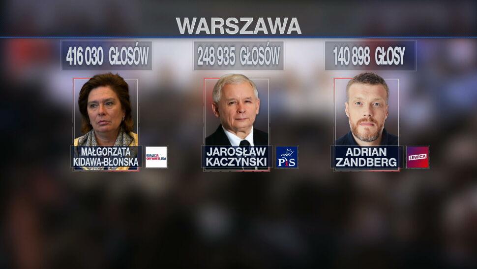 Kto, ile i z jakim skutkiem? Wyborcze rekordy w Polsce