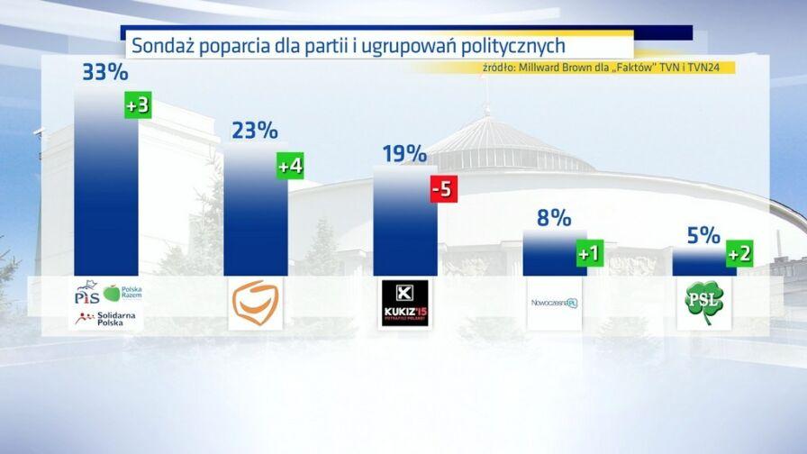 Najnowszy sondaż poparcia dla partii politycznych. PiS wciąż wyprzedza PO, w Sejmie znów PSL