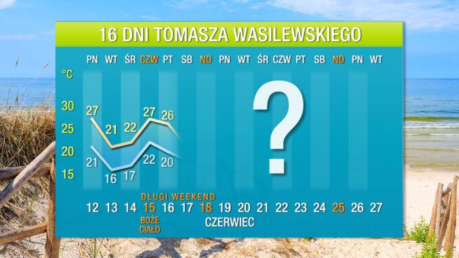 Pogoda na 16 dni: gorący start wakacji